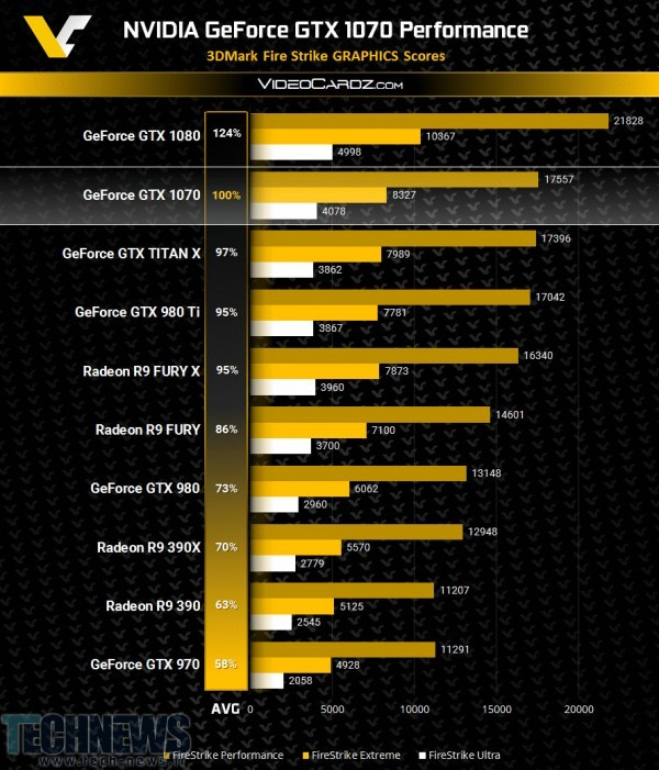 NVIDIA GeForce GTX 1070 Faster than GTX TITAN X