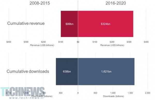 درآمد صنعت اپلیکیشنهای تلفن همراه جهان در سال ۲۰۲۰ به 79 میلیارد دلار خواهد رسید