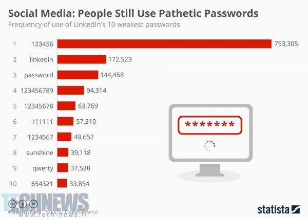 chartoftheday_4974_social_media_people_still_use_pathetic_passwords_n