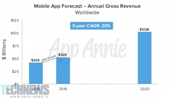 Mobile-App-Forecast-Annual-Gross-Revenue-Worldwide