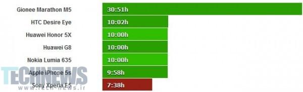 طول عمر باتری اکسپریا E5