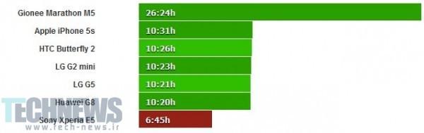 طول عمر باتری E5