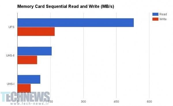 کارت های حافظه UFS-