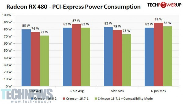 AMD Releases PCI-Express Power Draw Fix, We Tested, Confirmed, Works2