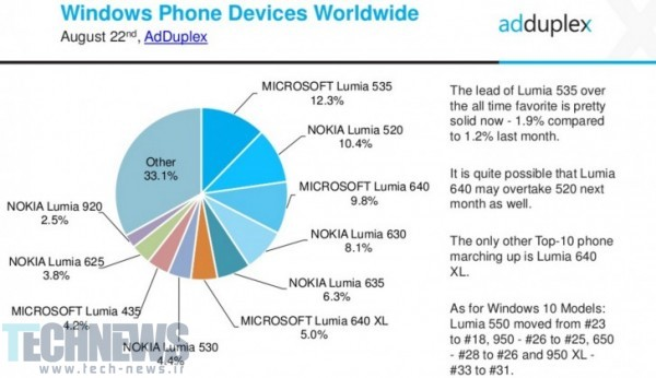 آپدیت ویندزو 10 موبایل (2)