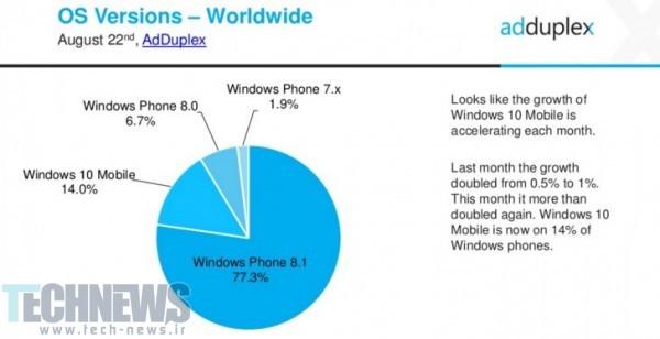 آپدیت ویندزو 10 موبایل (4)