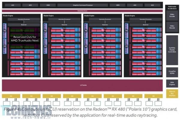 Photo of AMD برای رقابت با انویدیا، تکنولوژی صوتی TrueAudio Next را توسعه میدهد