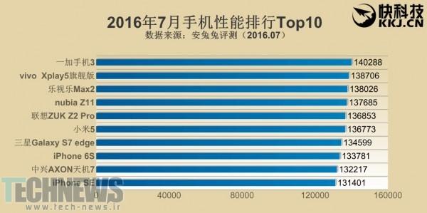 AnTuTu-top-10-July-2016_1
