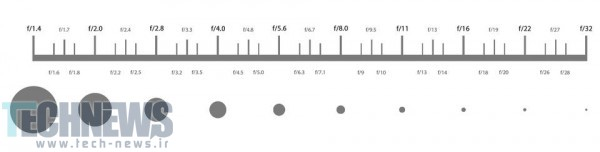 Aperture-stops-استاپهای دیافراگم