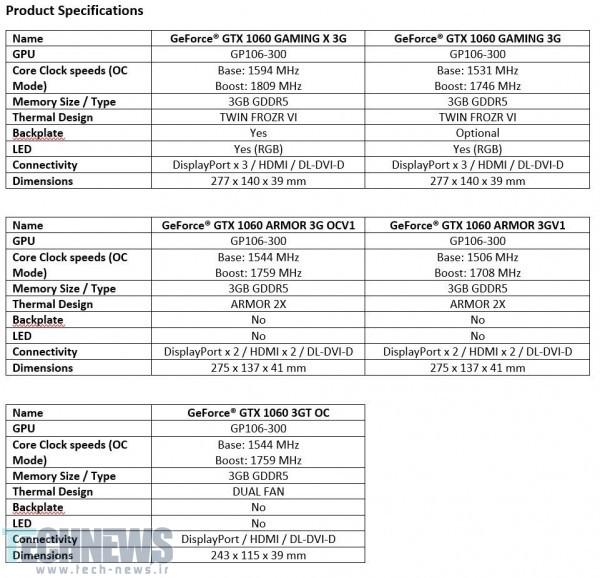 MSI نسخههای 3 گیگابایتی از کارت گرافیک GTX 1060 را معرفی کرد4
