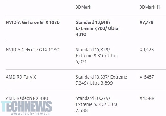 NVIDIA's GTX 1070 is a mid-range GPU that feels high-end3