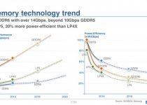 حافظههای GDDR6 تا سال 2018 توسط سامسونگ عرضه خواهند شد