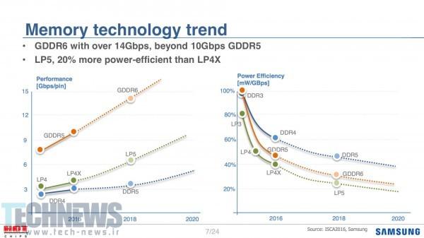 Photo of حافظههای GDDR6 تا سال 2018 توسط سامسونگ عرضه خواهند شد
