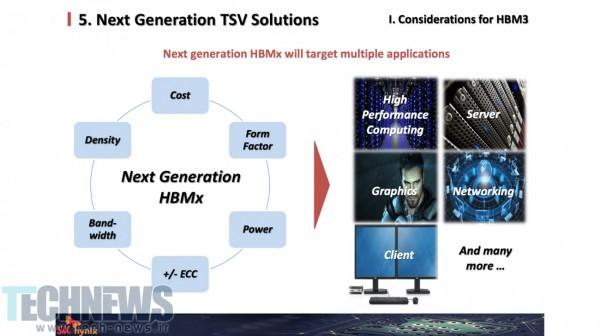 Photo of نسل سوم حافظههای HBM امکان تولید کارتهای گرافیک با حجم حافظهی 64 گیگابایت را فراهم میکند