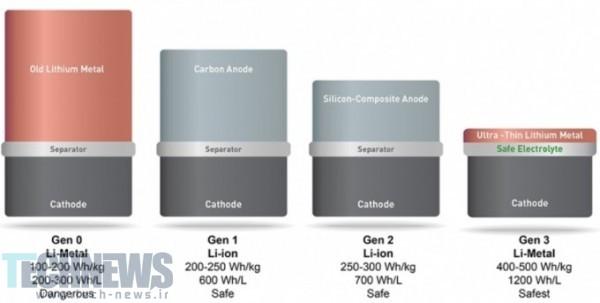 Photo of تکنولوژی جدید سلولی باتریها، طول عمر آنها را تا دو برابر افزایش میدهد
