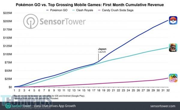 pokemon_go_revenue_200_million_chart_1