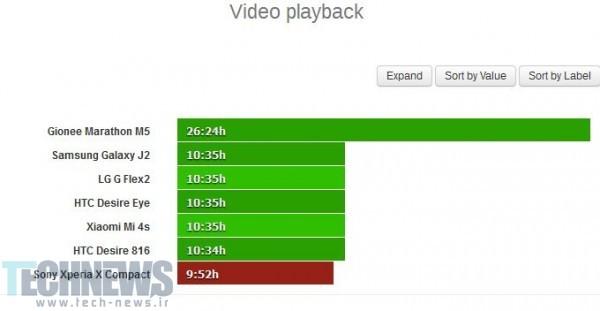 نتایج تست باتری گوشی Xperia X Compact سونی