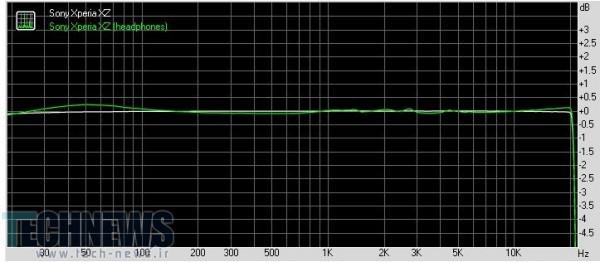پاسخ فرکانسی گوشی اکسپریا XZ