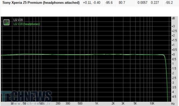 پاسخ فرکانسی گوشی LG V20