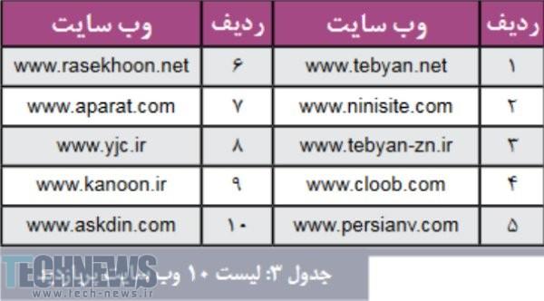 وب سایت پربازدید