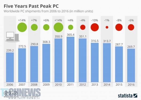 Photo of کاهش فروش کامپیوترهای خانگی در 5 سال گذشته