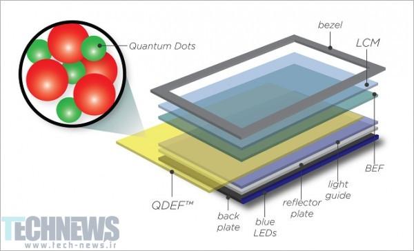 Photo of نمایشگرهای کوانتوم دات