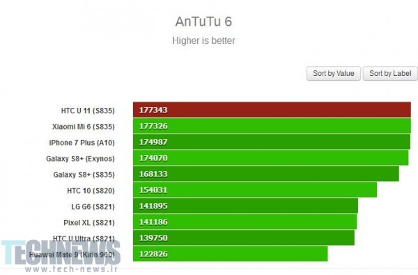 Photo of بنچمارک گوشی HTC U 11 منتشر شد