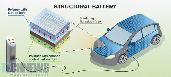 ذخیره سازی انرژی با فیبر کربن های جدید