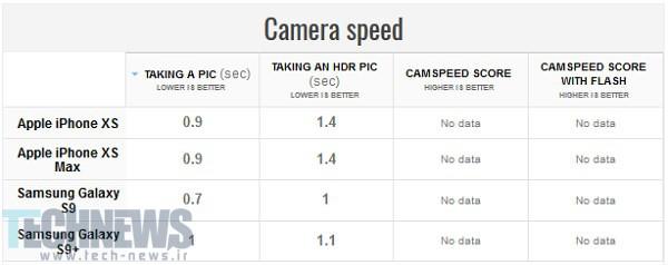 مقایسه دوربین s9 plus با iphone x