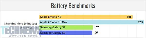 مقایسه اپل x با s9