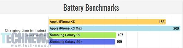 مقایسه گوشی آیفون x با s9