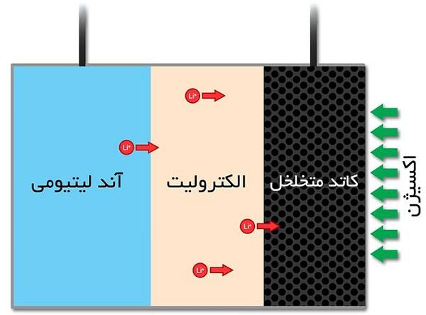مکانیزم باتری های لیتیوم سولفور