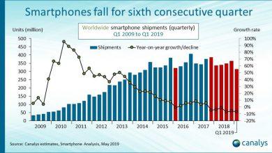 Photo of کاهش فروش گوشی های هوشمند در جهان