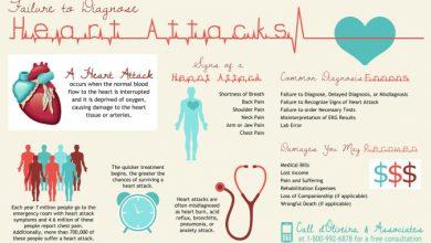 Photo of روشی جدید جهت تشخیص نارسایی قلبی