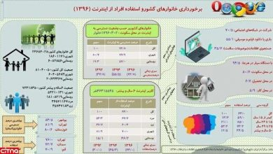 Photo of میزان دسترسی ایرانی ها به اینترنت بر اساس آمار