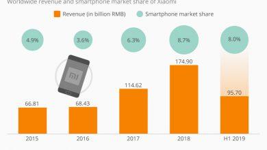 Photo of افزایش فروش شیائومی در 2019 با کاهش سود همراه بوده است