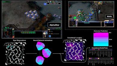 Photo of توسعه هوش مصنوعی دیپ مایند در بازیهای ویدئویی