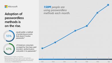 Photo of تعداد کاربران مایکروسافت که بدون رمز عبور لاگین میشوند به 150 میلیون نفر رسید