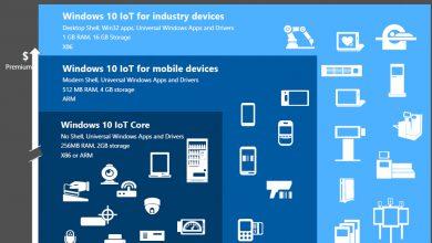 Photo of تغییرات مهم ویندوز 10 در نسخه جدید Windows 10 Iot Enterprise
