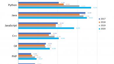 Photo of برترین زبان های برنامه نویسی ۲۰۲۰ معرفی شدند