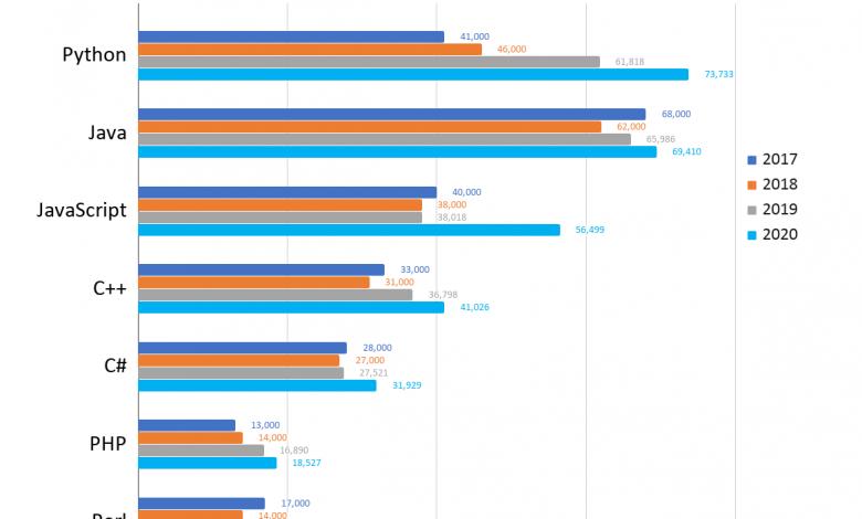 برترین زبان های برنامه نویسی ۲۰۲۰ معرفی شدند