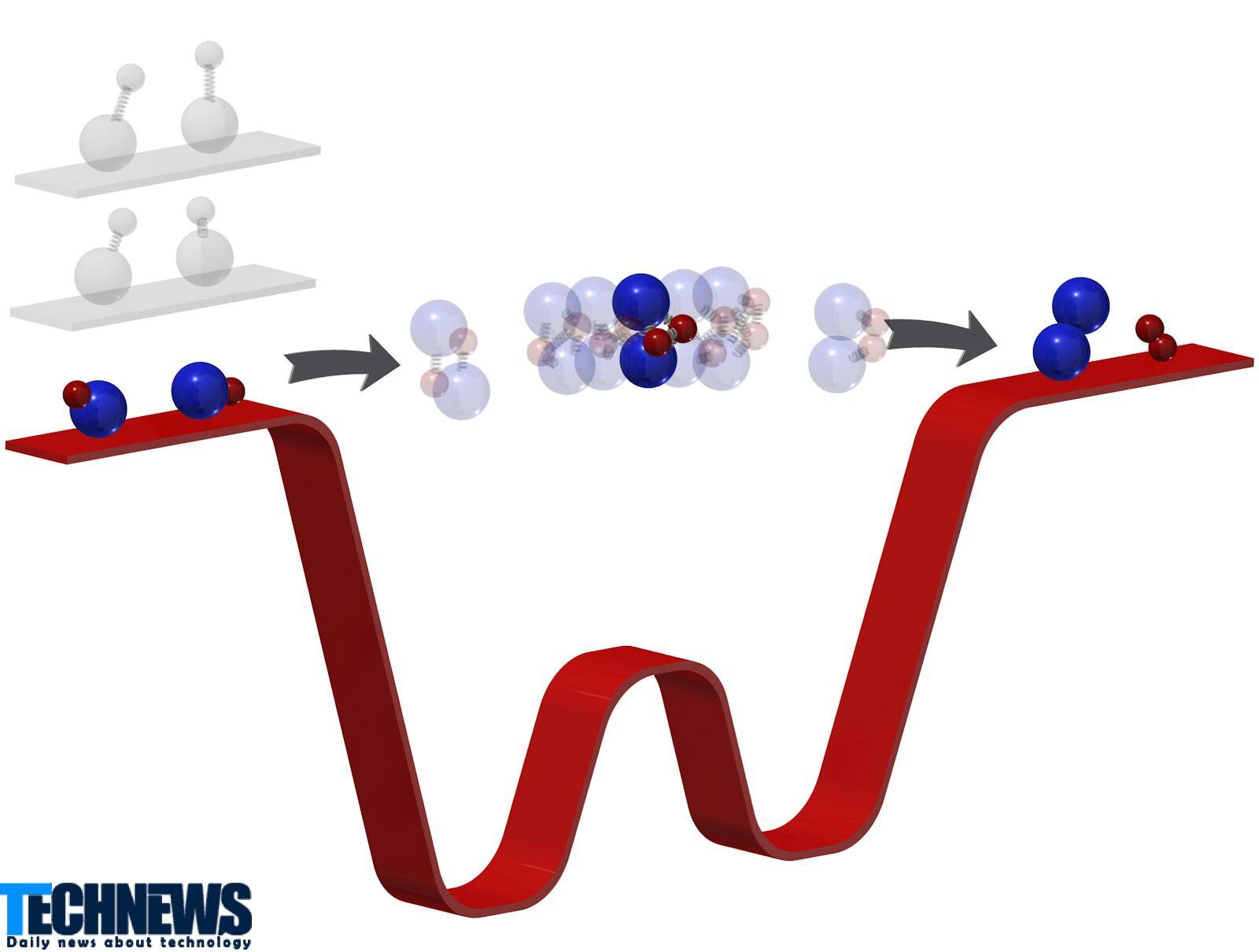 شبیه سازی کوانتومی واکنش شیمیایی توسط محققان گوگل