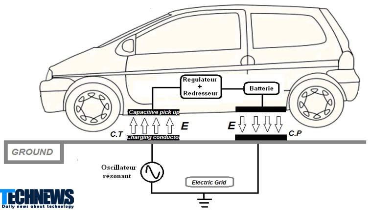 محققان در حال ساخت نوعی بتن با قابلیت شارژ بی سیم باتری خودرو هستند