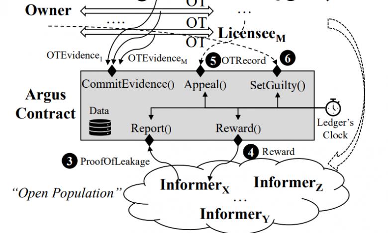 سیستم جدید مایکروسافت بر روی بلاکچین اتریوم برای مقابله با دزدی نرم افزار