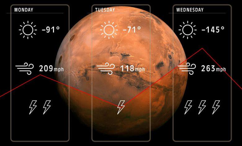 دانشمندان چند قدم به تهیه مدل سازی آب و هوای مریخ نزدیک شدند